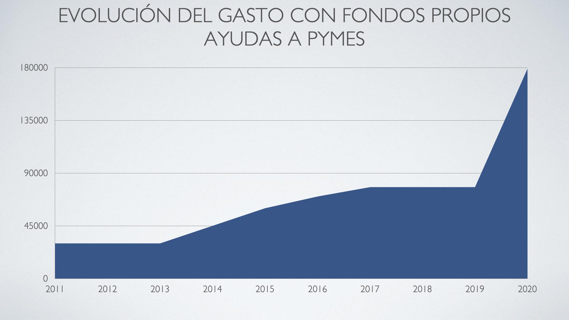 Gasto PYMES.001